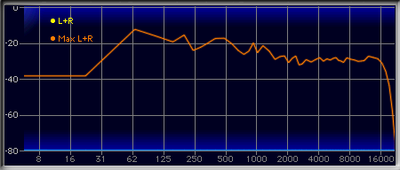 frequency response of 128k mp3