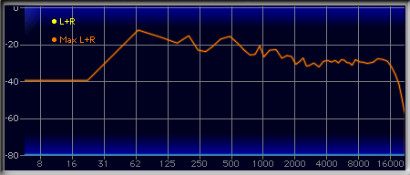 Frequency response of 230k mp3
